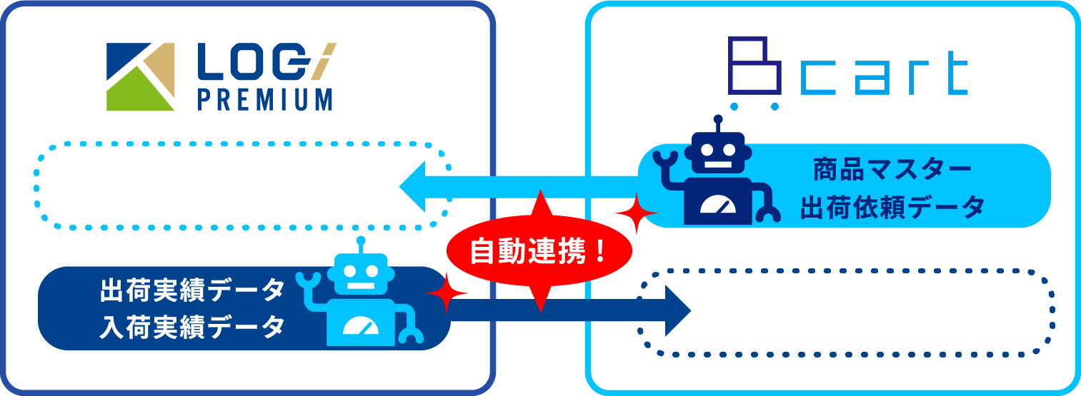 LOG PREMIUM 出荷実績データ 入荷実績データ 自動連携! cart 商品マスター 出荷依頼データ