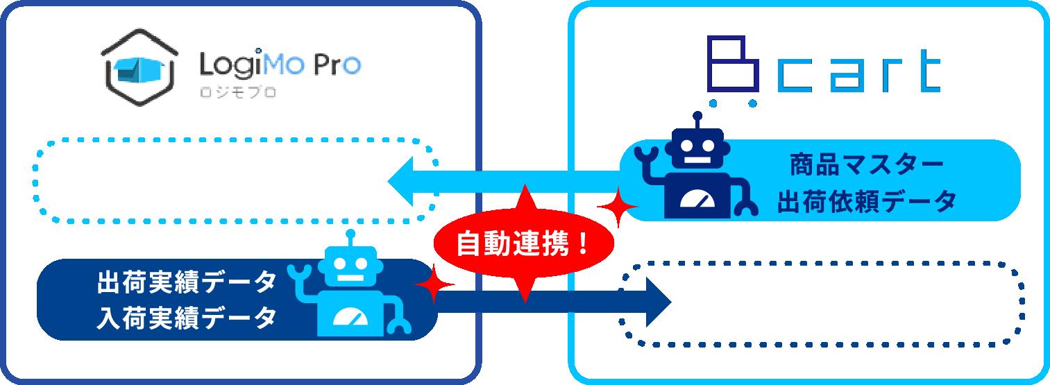 LogiMo Pro ロジモプロ 出荷実績データ 入荷実績データ 自動連携! cart 商品マスター 出荷依頼データ