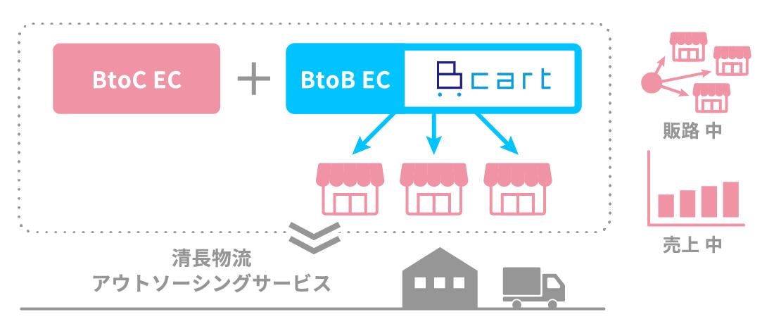 BtoC EC BtoB EC cart 清長物流 アウトソーシングサービス 販路 中 売上 中