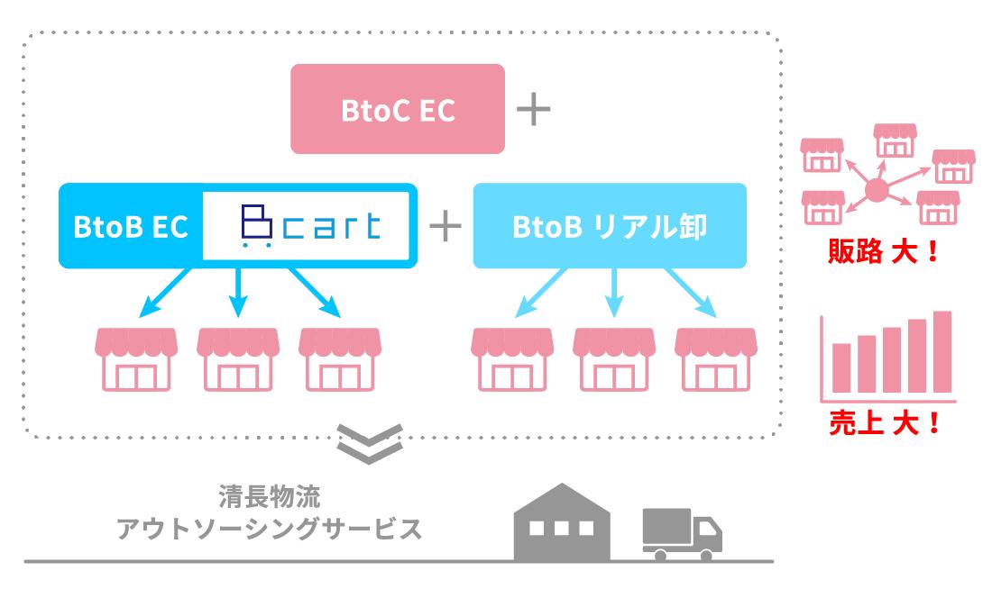 BtoC EC BtoB EC cart BtoBリアル卸 清長物流 アウトソーシングサービス 販路 大! 売上 大!