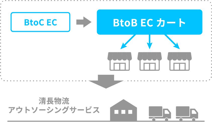 BtoC EC BtoB ECカート 清長物流アウトソーシングサービス