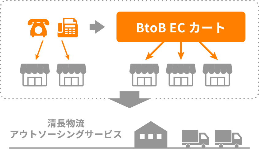 BtoB ECカート 清長物流アウトソーシングサービス