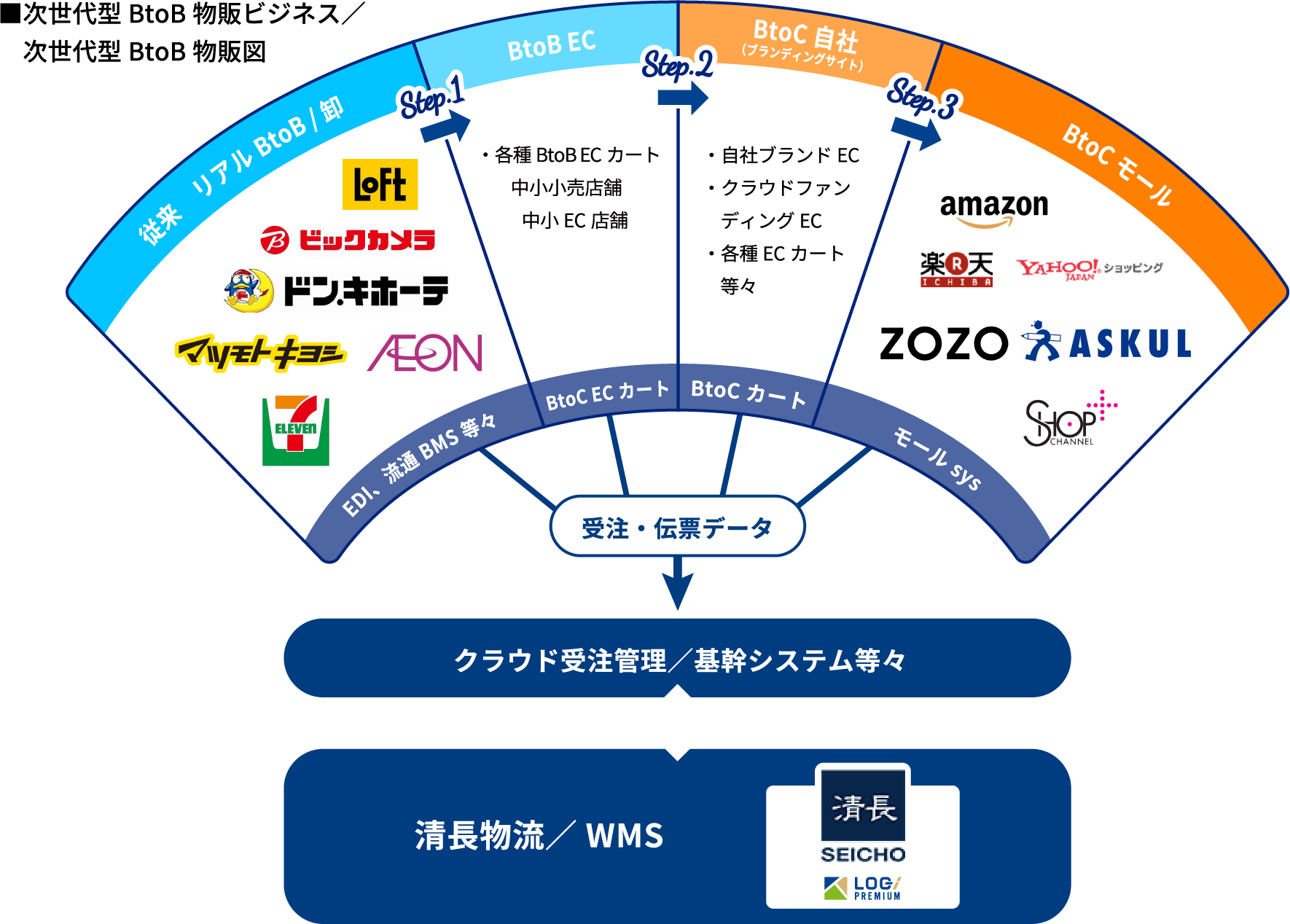 ■次世代型BtoB物販ビジネス/ 次世代型BtoB物販図