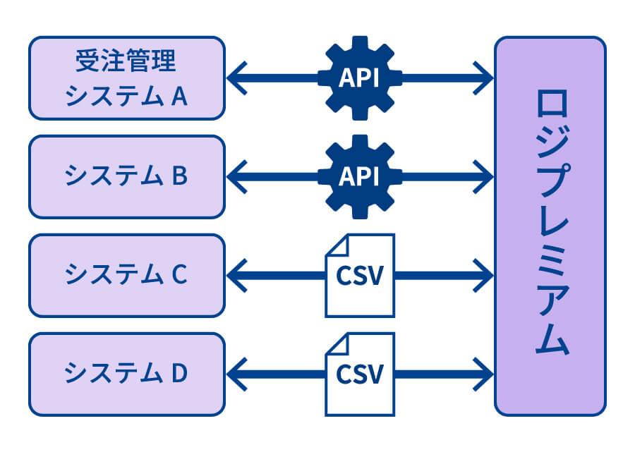受注管理システムA API システムB API システムC CSV システムD CSV ロジプレミアム