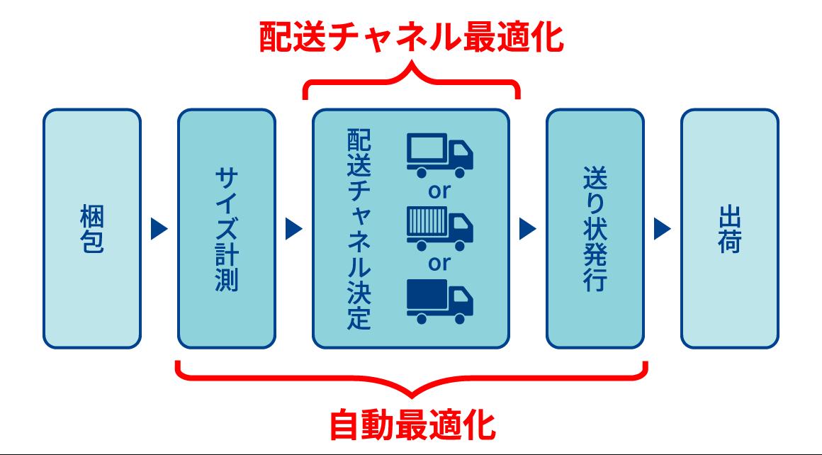 自動梱包機により、梱包→計測→配送方法決定を自動で