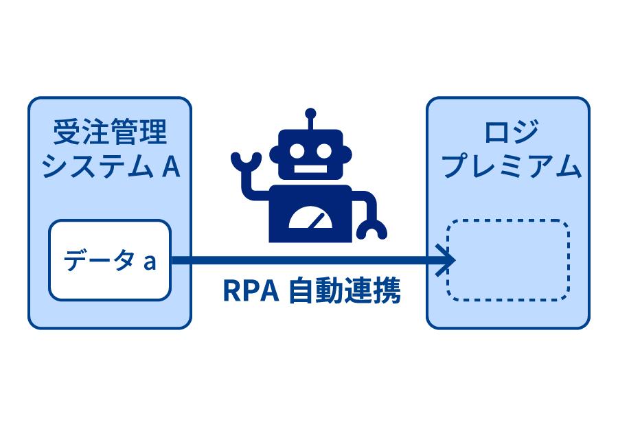 RPAを利用したシステム連携