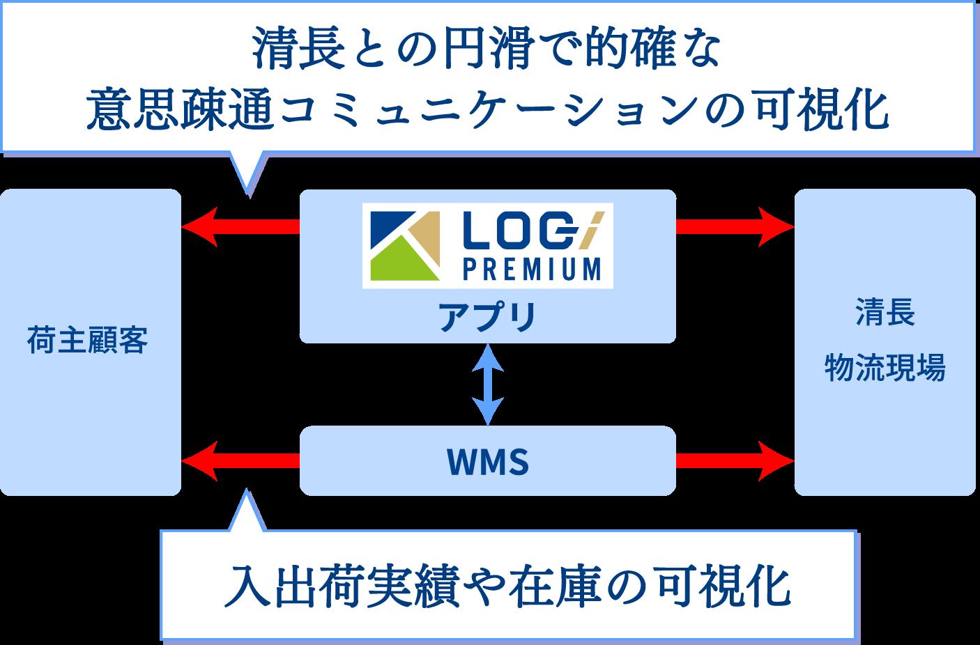 清長との円滑で的確な意思疎通コミュニケーションの可視化荷主顧客アプリWMS清長物流現場入出荷実績や在庫の可視化