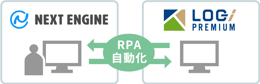 RPA自動化