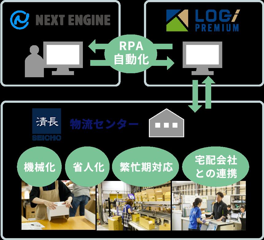 RPA自動化物流センター機械化省人化繁忙期対応宅配会社との連携